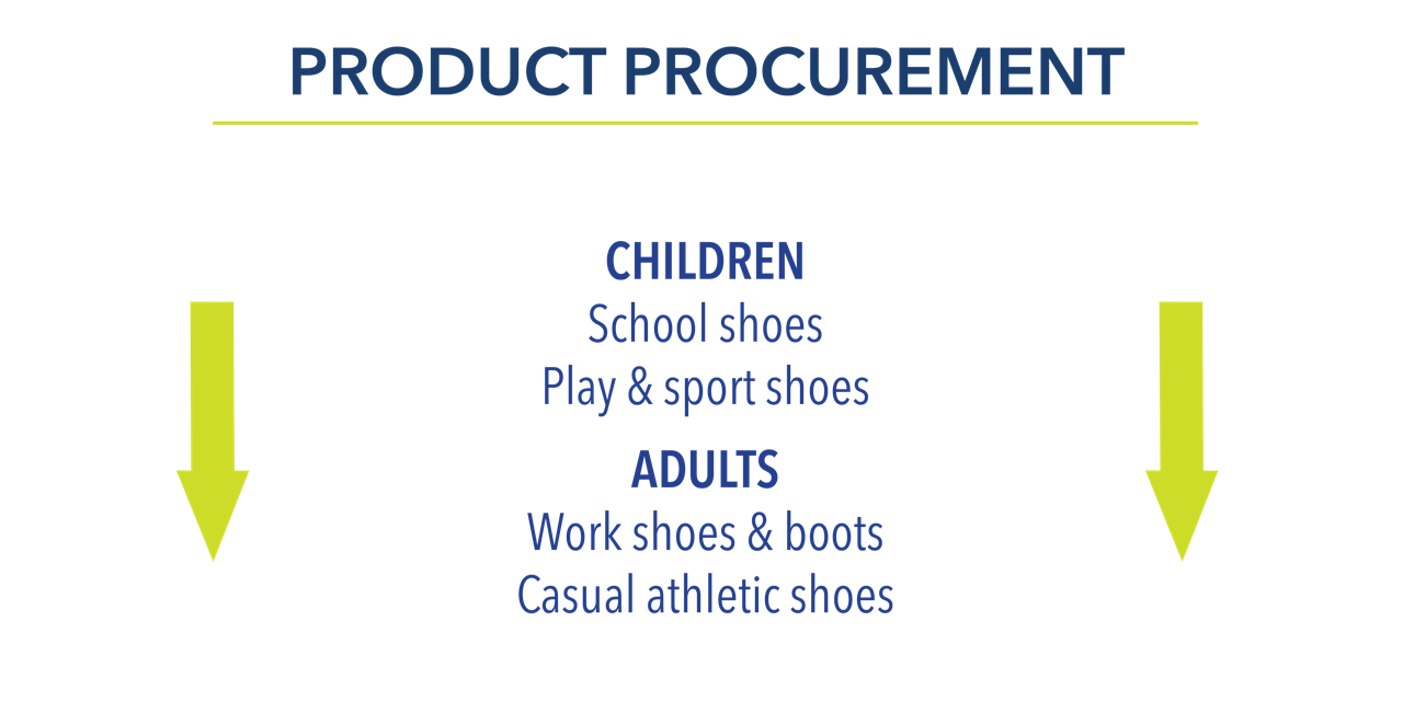 Share Your Shoes Product Info